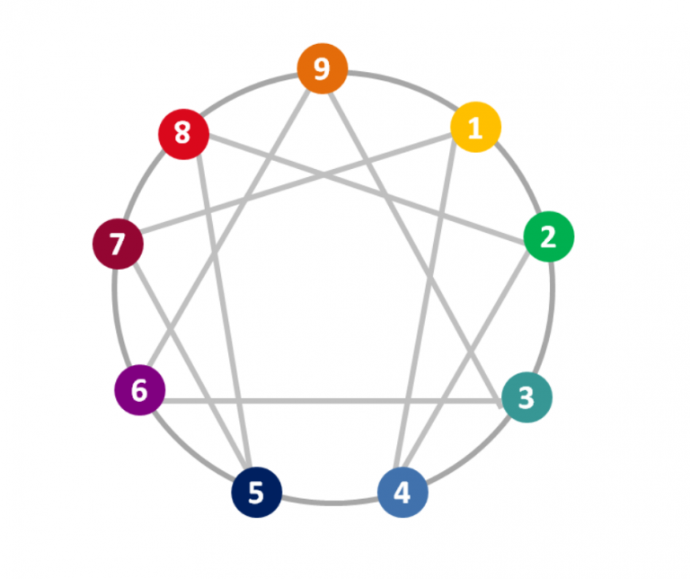 Diagram of Enneagram Points with Numbers